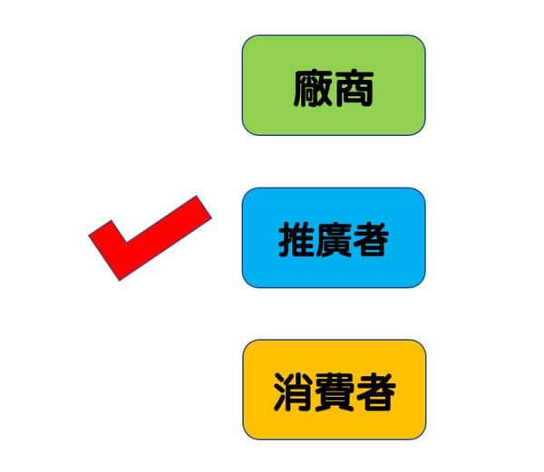 聯盟行銷定義
