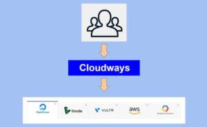 cloudways評價