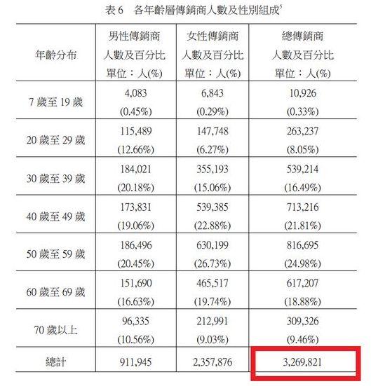 全台灣做直銷的總人數300萬